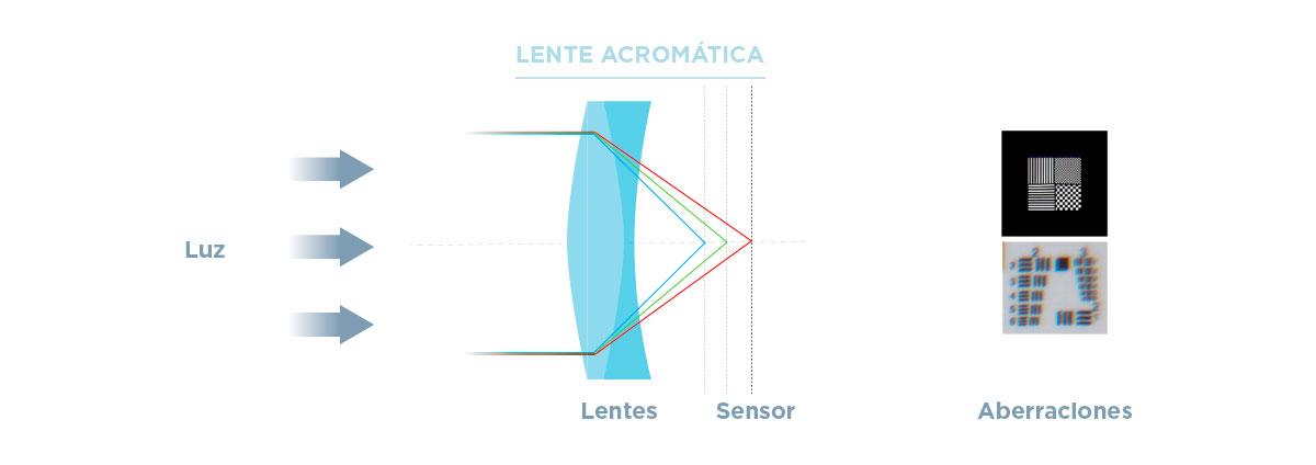 VT-ejemplo-lente-acromatica